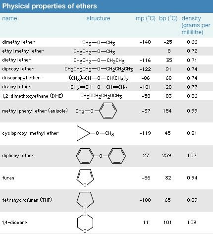 مشخصات فیزیکی برخی از اترها