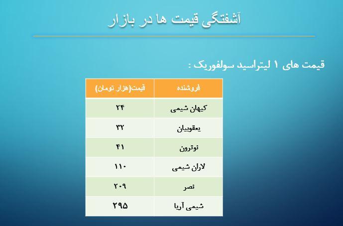 قیمت های مواد شیمیایی آزمایشگاهی