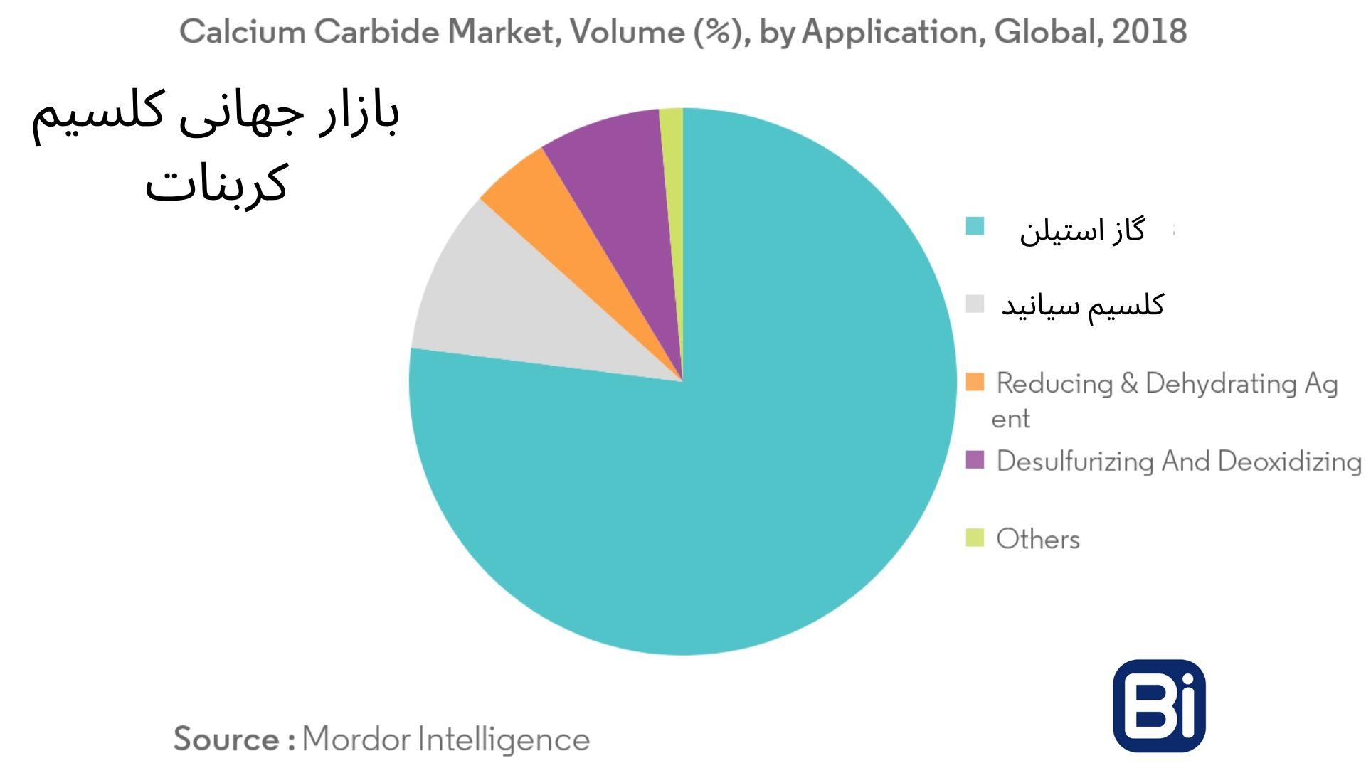 بازار جهانی کلسیم کاربید بر اساس استفاده های آن