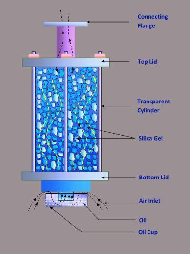 سیلیکاژل در کروماتوگرافی