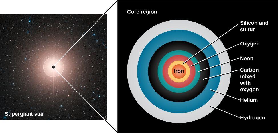 نقش سازنده اهن در ساختار سیارات