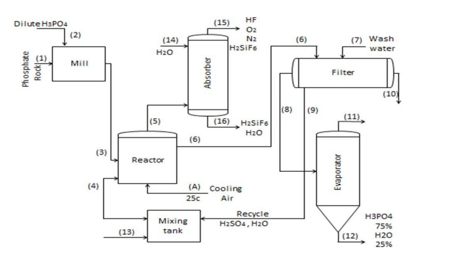 فرآیند مرطوب تولید فسفریک اسید