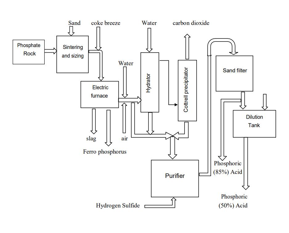 فرآیند گرم تولید اسید فسفریک