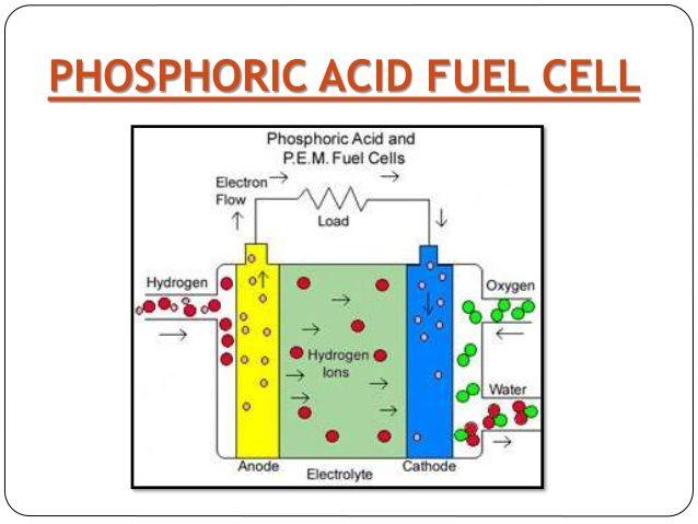 روش تولید اسید فسفریک و استفاده آن در فویل ها