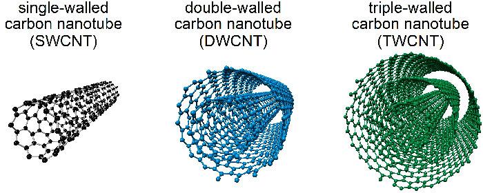 نانو تیوب کربنی