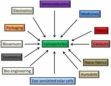 کاربردهای نانو ذرات اکسید آلومینیوم