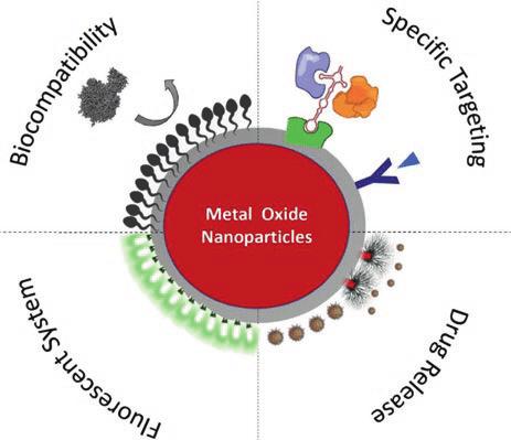 کاربرد های نانو ذرات اکسید قلع