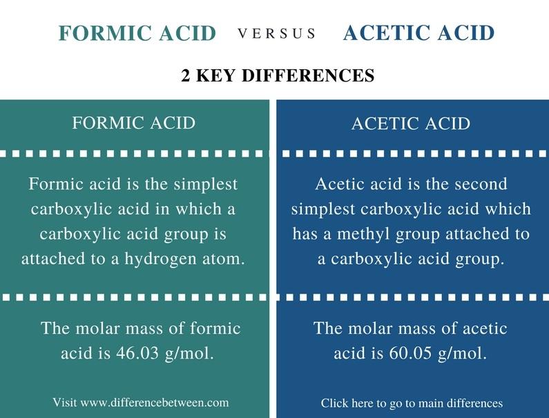 تفاوت اسید فرمیک با استیک
